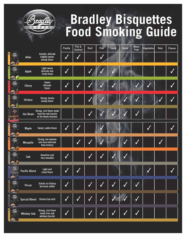Bradley Smoker Smaak Tabel